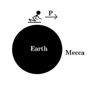 [A more global view: on a curved surface, how can you really pray towards mecca while being at a tangent to the surface?
